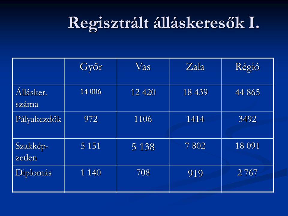 Regisztrált álláskeresők I. GyőrVasZalaRégió Állásker. száma 14 006 12 420 18 439 44 865 Pályakezdők972110614143492 Szakkép- zetlen 5 151 5 138 7 802