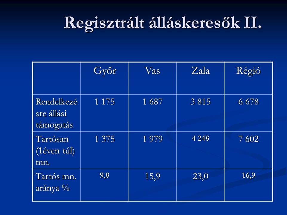 Regisztrált álláskeresők II. GyőrVasZalaRégió Rendelkezé sre állási támogatás 1 175 1 687 3 815 6 678 Tartósan (1éven túl) mn. 1 375 1 979 4 248 7 602