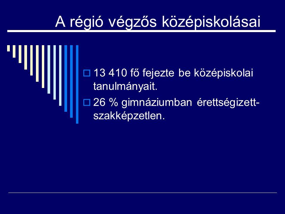 A régió végzős középiskolásai  13 410 fő fejezte be középiskolai tanulmányait.  26 % gimnáziumban érettségizett- szakképzetlen.