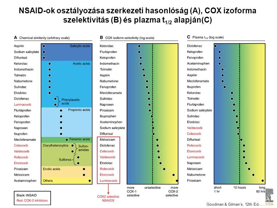 NSAID-ok osztályozása szerkezeti hasonlóság (A), COX izoforma szelektivitás (B) és plazma t 1/2 alapján(C) Goodman & Gilman's, 12th Ed.