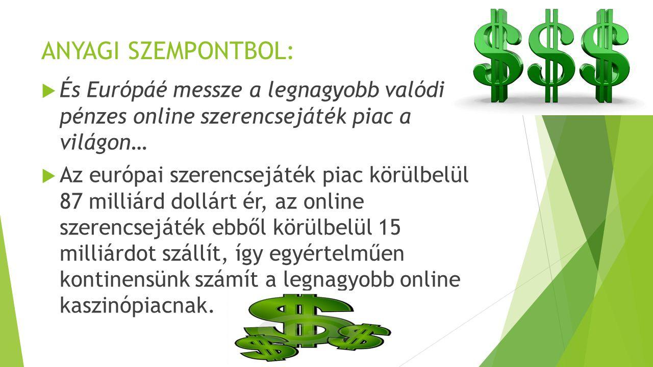 ANYAGI SZEMPONTBOL:  És Európáé messze a legnagyobb valódi pénzes online szerencsejáték piac a világon…  Az európai szerencsejáték piac körülbelül 87 milliárd dollárt ér, az online szerencsejáték ebből körülbelül 15 milliárdot szállít, így egyértelműen kontinensünk számít a legnagyobb online kaszinópiacnak.
