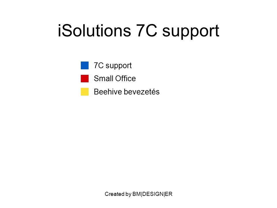 Created by BM DESIGN ER PARTNERS HW szállítók SW szállítók IT Szolgáltatók Orcle Pályázatírók Bevezetési partnerek IBM finance VALUE PROPOSITION Gondtalan Informatika Átláthatóság Kézben tartható IT költségek Egykapus IT 7C értékek Alacsony ár Információhiány megoldása Tág funkcionalitású content, comm.