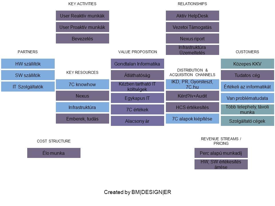 Created by BM DESIGN ER PARTNERS IBM finance VALUE PROPOSITION Gondtalan Informatika Átláthatóság Kézben tartható IT költségek Egykapus IT 7C értékek Alacsony ár CUSTOMERS Mikro KKV Tudatos cég Ügyvédi irodák KEY ACTIVITIES User Reaktív munkák User Proaktív munkák Bevezetés RELATIONSHIPS Aktív HelpDesk Vezetoi Támogatás Nexus riport Infrastruktúra Üzemeltetés KEY RESOURCES Nexus Emberek, tudás Standard üzemeltetési módszer DISTRIBUTION & ACQUISITION CHANNELS Kersztmarketing, PR, árazógép Kérd?ív+Audit HCS értékesítés Bevezetési Workshop COST STRUCTURE Élo munka REVENUE STREAMS / PRICING Perc alapú munkadíj HW, SW értékesítés árrése