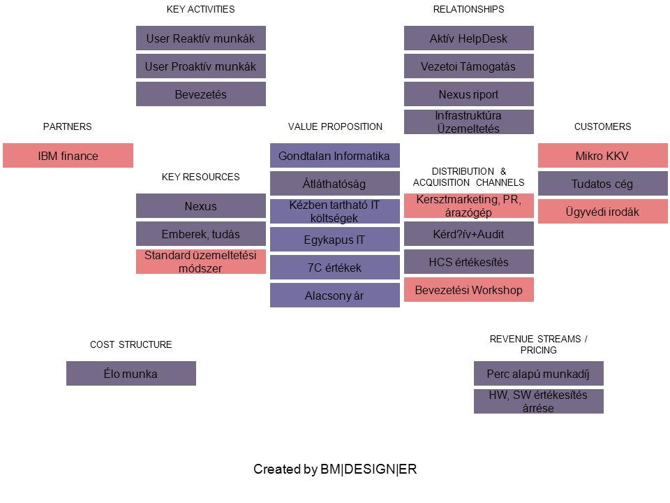 Created by BM DESIGN ER PARTNERS Orcle Pályázatírók Bevezetési partnerek VALUE PROPOSITION Átláthatóság Információhiány megoldása Tág funkcionalitású content, comm.