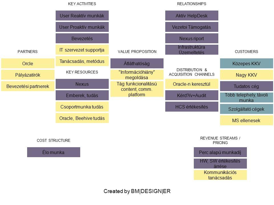 Created by BM|DESIGN|ER PARTNERS Orcle Pályázatírók Bevezetési partnerek VALUE PROPOSITION Átláthatóság Információhiány megoldása Tág funkcionalitású content, comm.