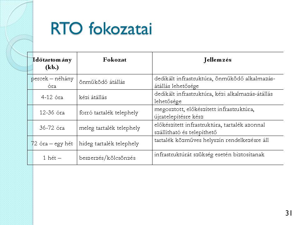 31 RTO fokozatai