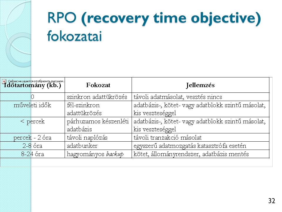 32 RPO (recovery time objective) fokozatai