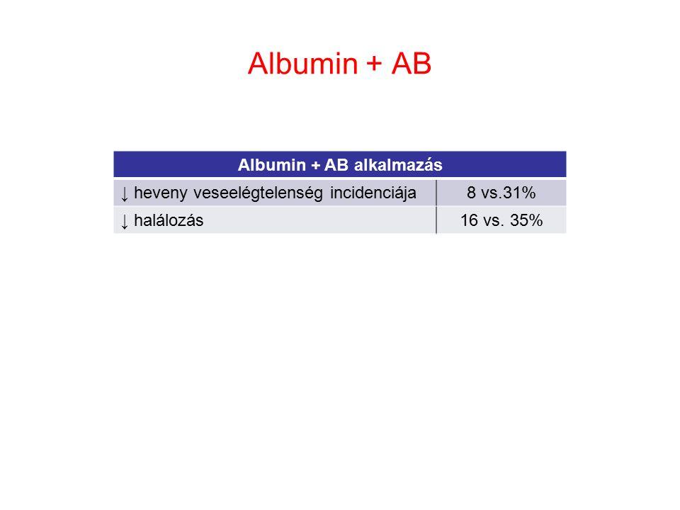 Albumin + AB Albumin + AB alkalmazás ↓ heveny veseelégtelenség incidenciája8 vs.31% ↓ halálozás16 vs.