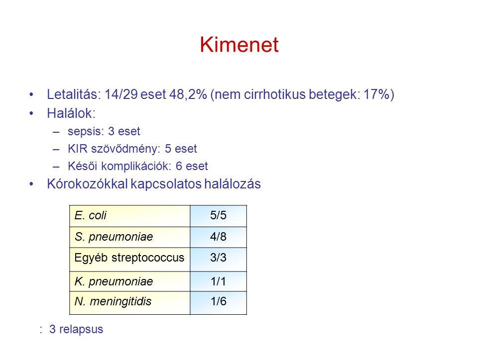 Kimenet Letalitás: 14/29 eset 48,2% (nem cirrhotikus betegek: 17%) Halálok: –sepsis: 3 eset –KIR szövődmény: 5 eset –Késői komplikációk: 6 eset Kórokozókkal kapcsolatos halálozás E.
