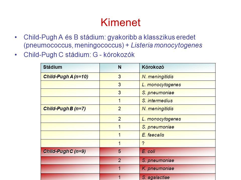 Kimenet Child-Pugh A és B stádium: gyakoribb a klasszikus eredet (pneumococcus, meningococcus) + Listeria monocytogenes Child-Pugh C stádium: G - kórokozók StádiumNKórokozó Child-Pugh A (n=10) 3N.
