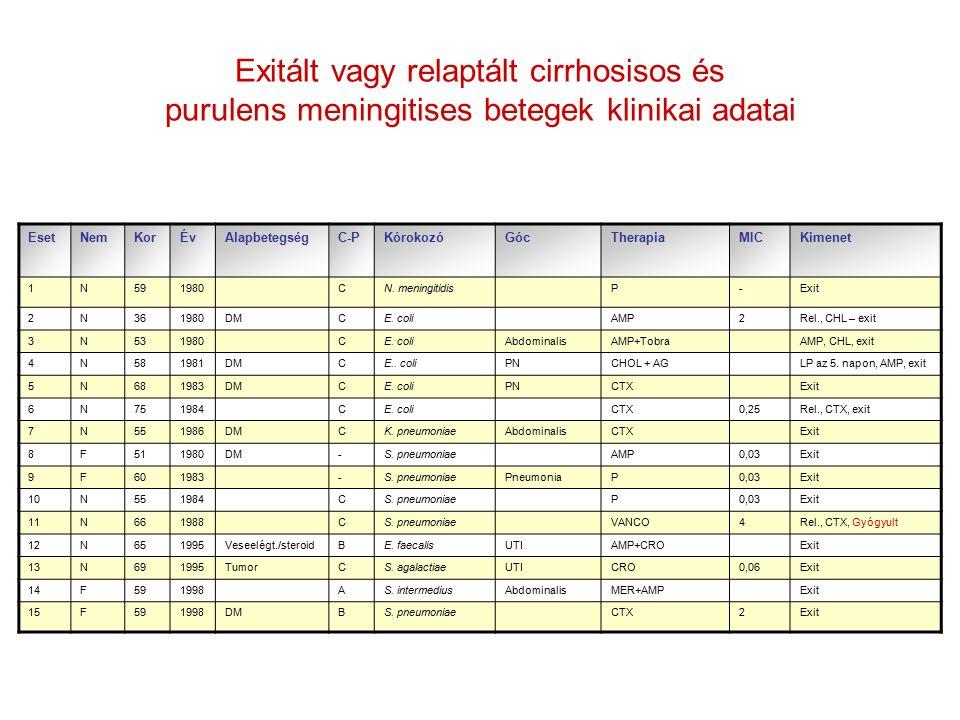 EsetNemKorÉvAlapbetegségC-PKórokozóGócTherapiaMICKimenet 1N591980CN.