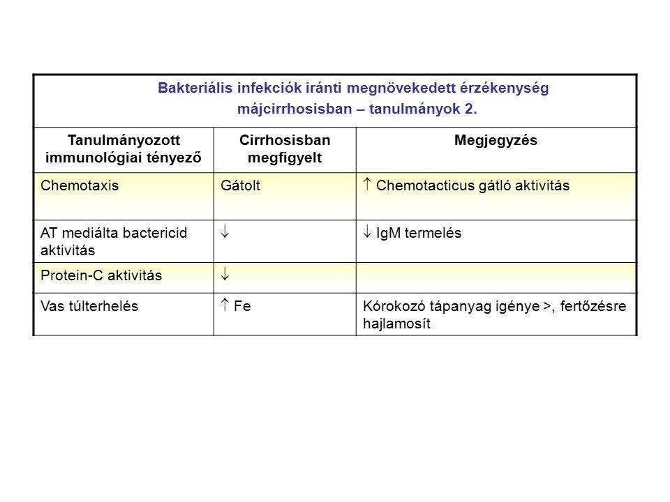 Bakteriális fertőzések rizikó faktorai májcirrhosisban  Child-Pugh C-stádium  Hypalbuminaemia  Neutropenia mértéke  Veseelégtelenség  Varix-vérzés