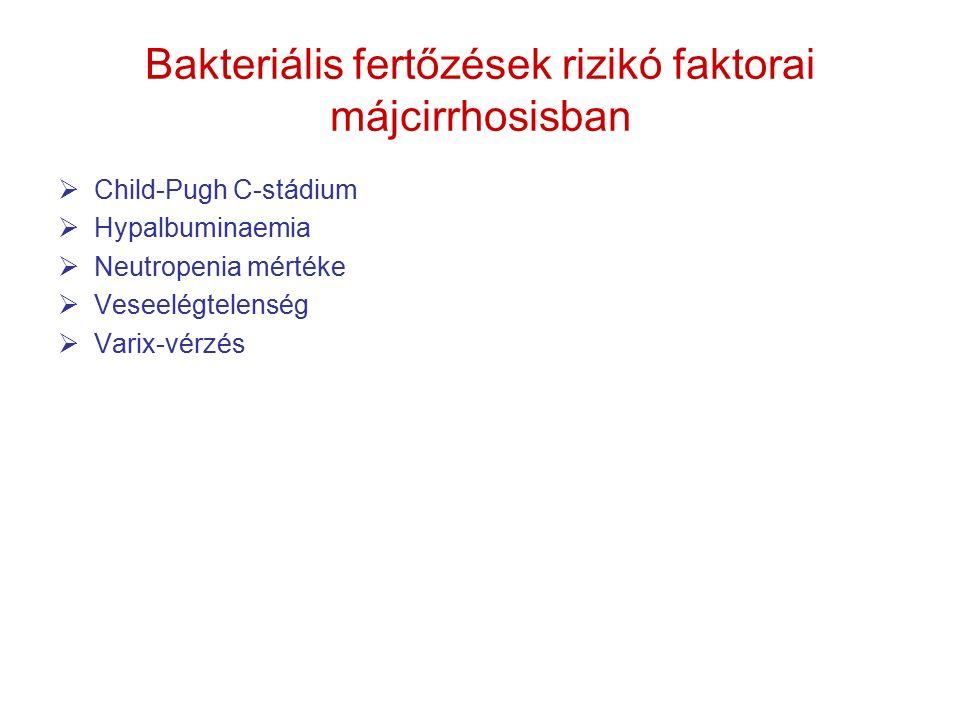 Bakteriális fertőzések etiológiája májcirrhosisban PathogenKockázatMegjegyzés Aeromonas sp.