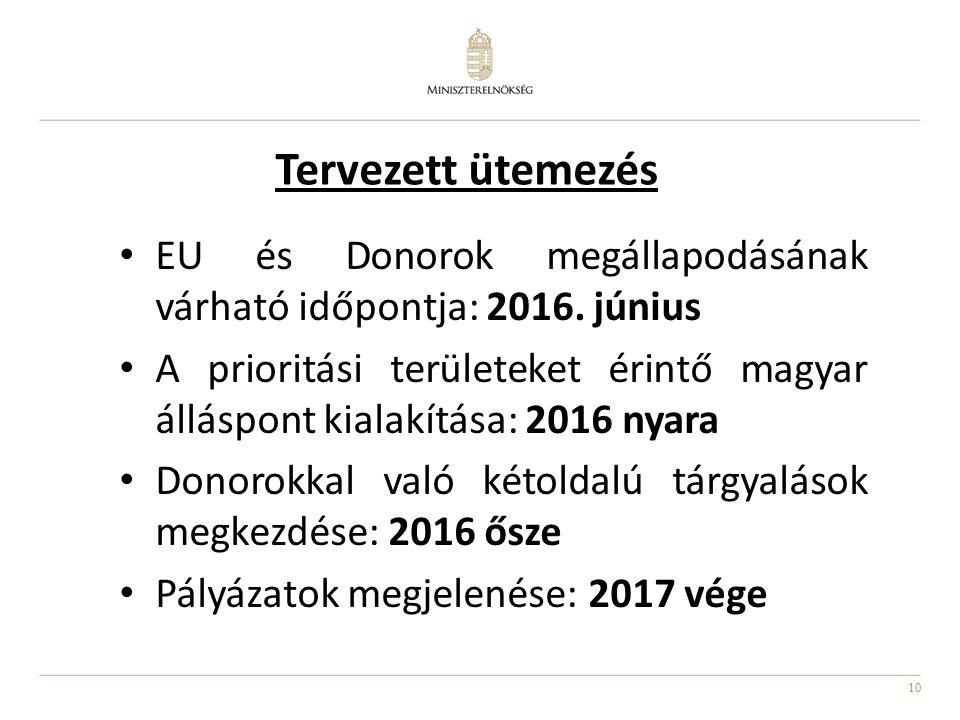 10 Tervezett ütemezés EU és Donorok megállapodásának várható időpontja: 2016. június A prioritási területeket érintő magyar álláspont kialakítása: 201