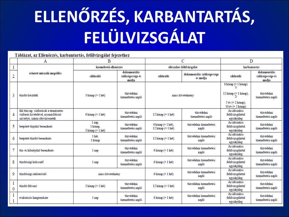ELLENŐRZÉS, KARBANTARTÁS, FELÜLVIZSGÁLAT