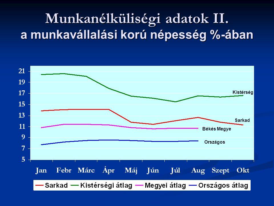 Munkanélküliségi adatok II.