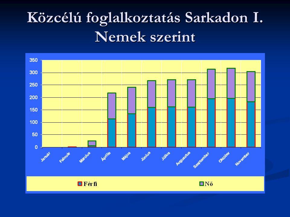 Közcélú foglalkoztatás Sarkadon II. Felajánlott munkát nem fogadta el