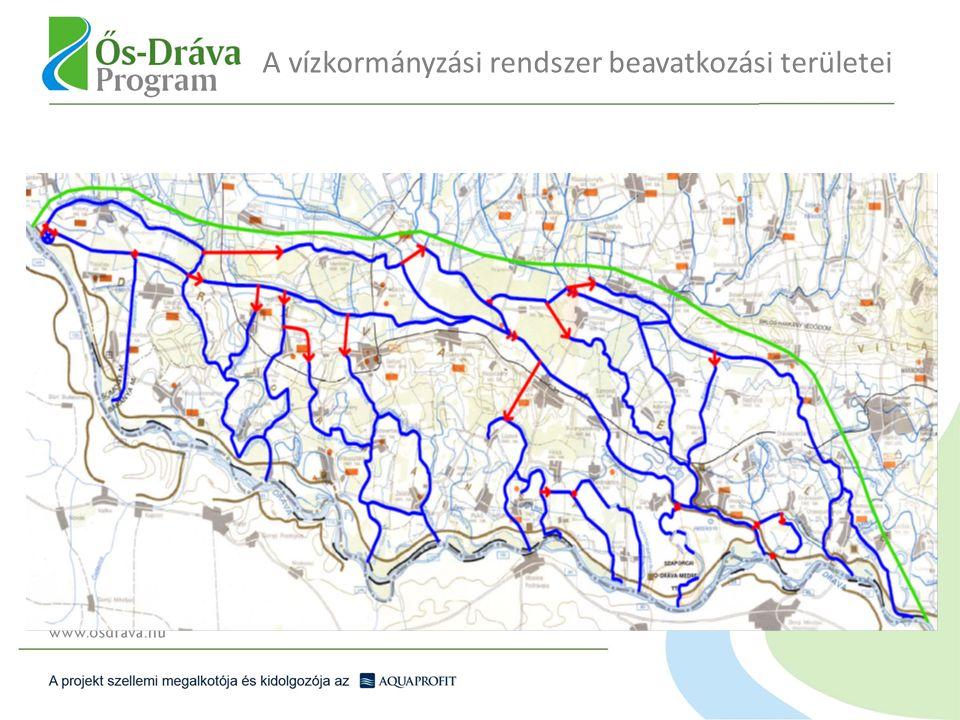 A vízkormányzási rendszer beavatkozási területei