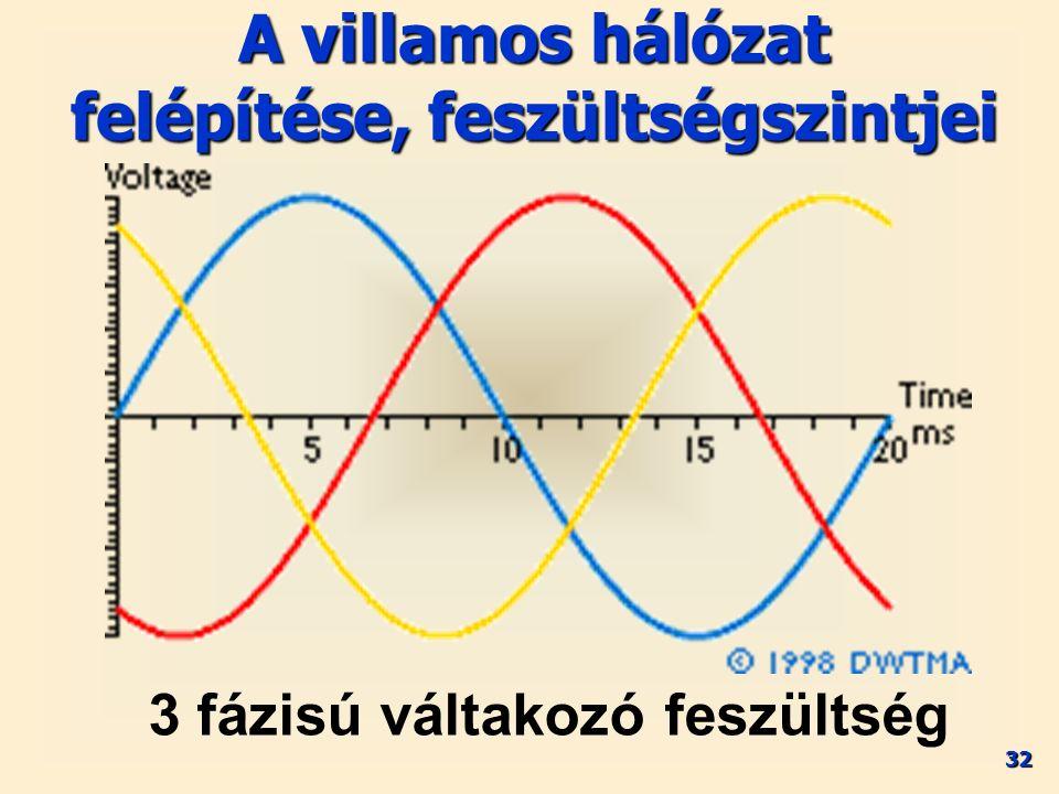32 A villamos hálózat felépítése, feszültségszintjei 3 fázisú váltakozó feszültség