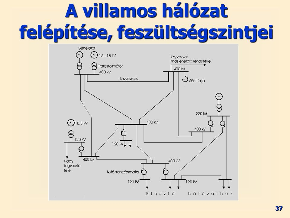 37 A villamos hálózat felépítése, feszültségszintjei