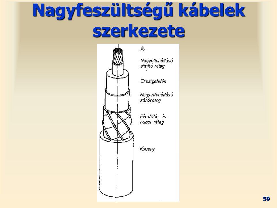 59 Nagyfeszültségű kábelek szerkezete
