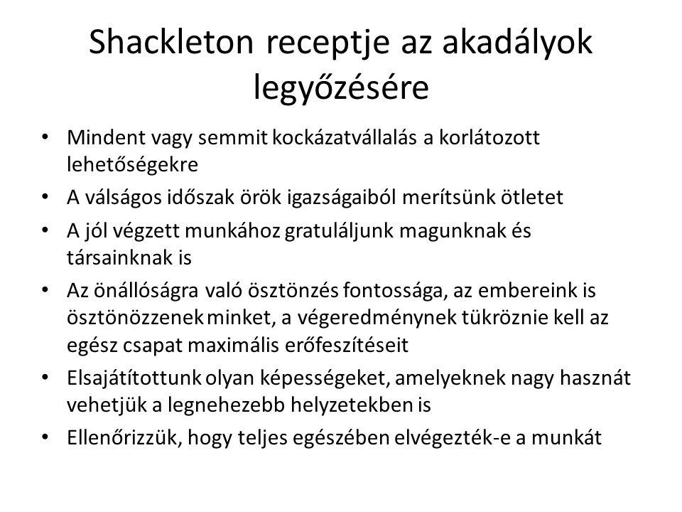 Shackleton receptje az akadályok legyőzésére Mindent vagy semmit kockázatvállalás a korlátozott lehetőségekre A válságos időszak örök igazságaiból merítsünk ötletet A jól végzett munkához gratuláljunk magunknak és társainknak is Az önállóságra való ösztönzés fontossága, az embereink is ösztönözzenek minket, a végeredménynek tükröznie kell az egész csapat maximális erőfeszítéseit Elsajátítottunk olyan képességeket, amelyeknek nagy hasznát vehetjük a legnehezebb helyzetekben is Ellenőrizzük, hogy teljes egészében elvégezték-e a munkát