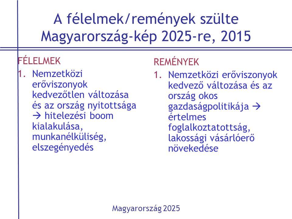 A félelmek/remények szülte Magyarország-kép 2025-re, 2015 FÉLELMEK 1.Nemzetközi erőviszonyok kedvezőtlen változása és az ország nyitottsága  hitelezé