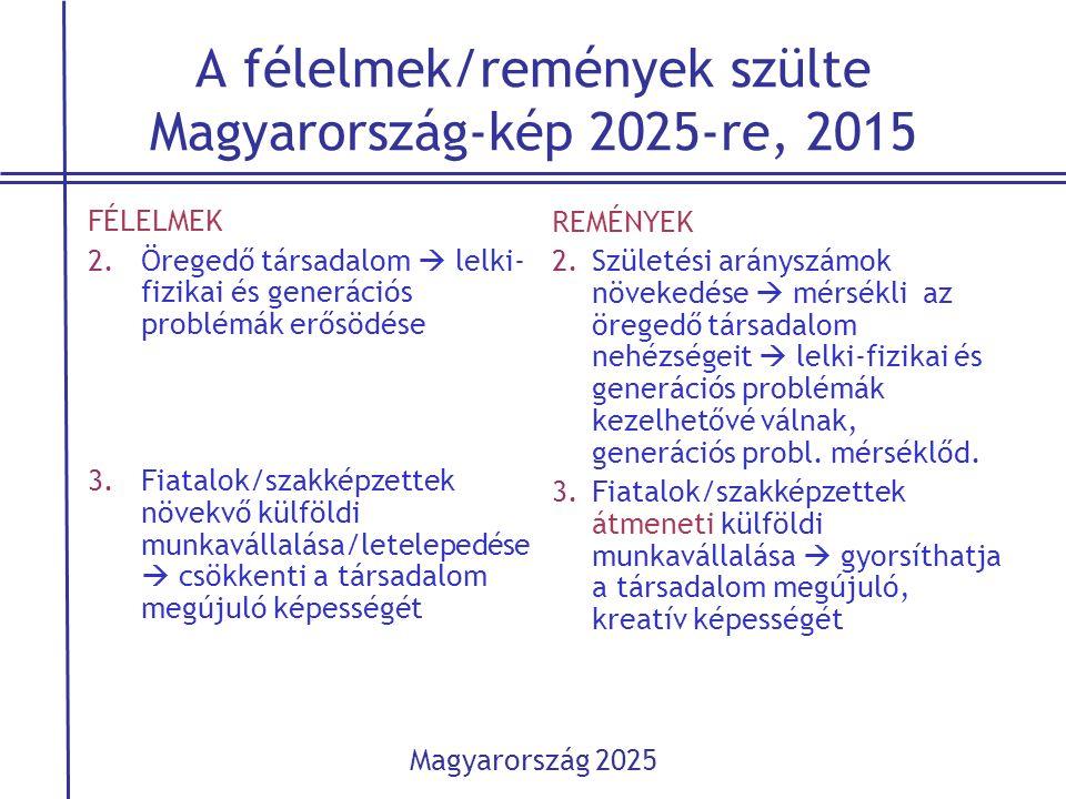 A félelmek/remények szülte Magyarország-kép 2025-re, 2015 FÉLELMEK 2.Öregedő társadalom  lelki- fizikai és generációs problémák erősödése 3.Fiatalok/