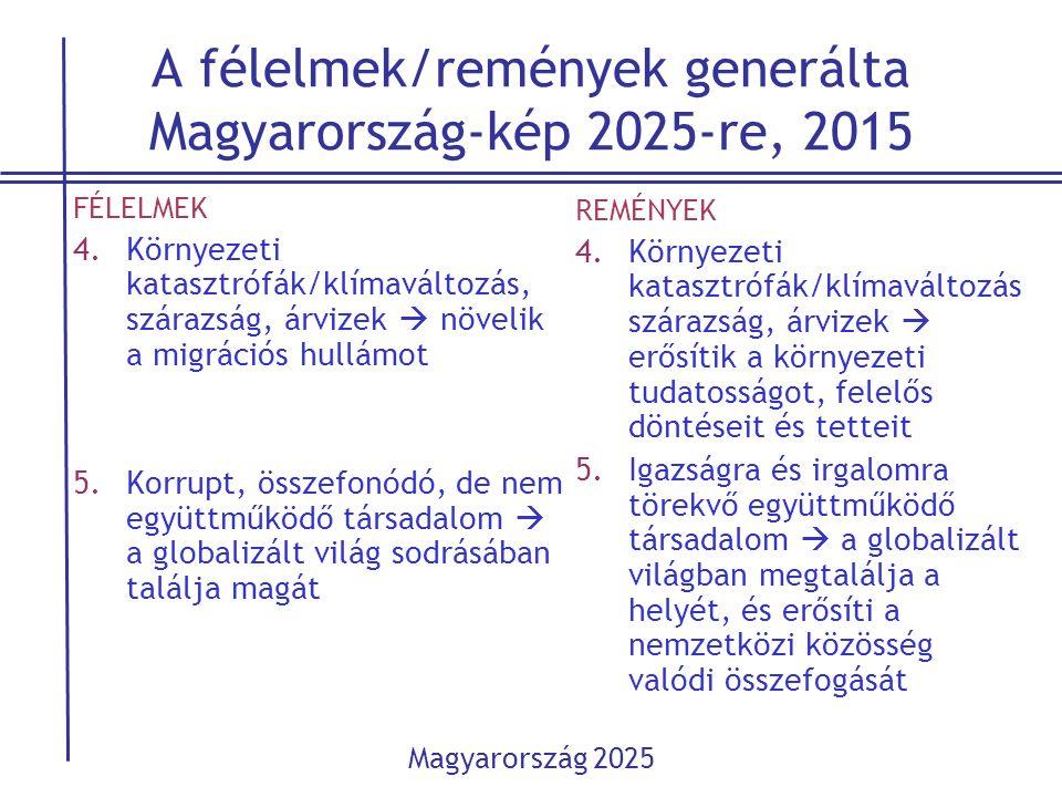A félelmek/remények generálta Magyarország-kép 2025-re, 2015 FÉLELMEK 4.Környezeti katasztrófák/klímaváltozás, szárazság, árvizek  növelik a migráció