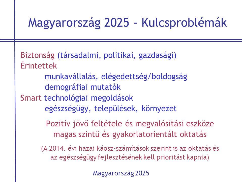 Magyarország 2025 - Kulcsproblémák Biztonság (társadalmi, politikai, gazdasági) Érintettek munkavállalás, elégedettség/boldogság demográfiai mutatók S