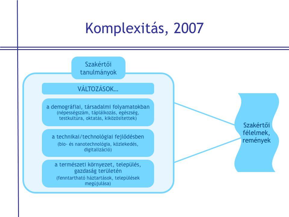 Komplexitás, 2007