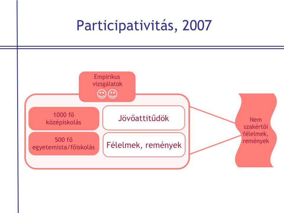 Participativitás, 2007