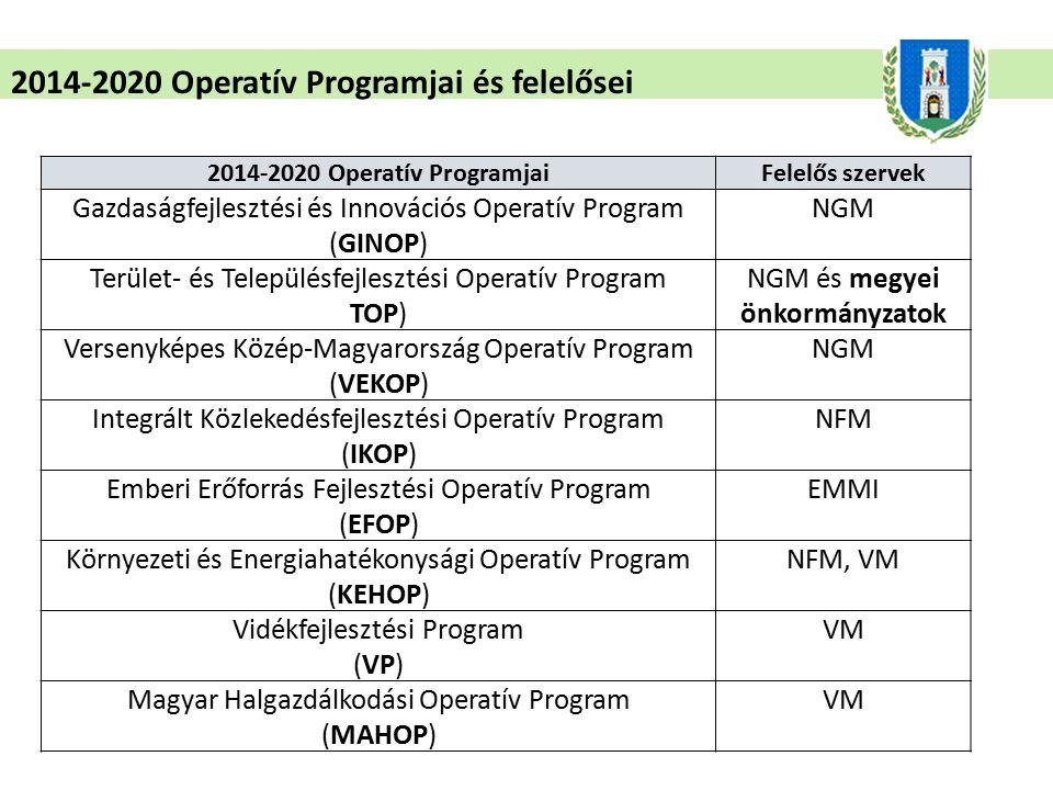 2014-2020 Operatív Programjai és felelősei 2014-2020 Operatív ProgramjaiFelelős szervek Gazdaságfejlesztési és Innovációs Operatív Program (GINOP) NGM Terület- és Településfejlesztési Operatív Program TOP) NGM és megyei önkormányzatok Versenyképes Közép-Magyarország Operatív Program (VEKOP) NGM Integrált Közlekedésfejlesztési Operatív Program (IKOP) NFM Emberi Erőforrás Fejlesztési Operatív Program (EFOP) EMMI Környezeti és Energiahatékonysági Operatív Program (KEHOP) NFM, VM Vidékfejlesztési Program (VP) VM Magyar Halgazdálkodási Operatív Program (MAHOP) VM