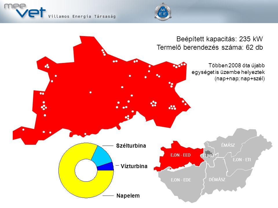 ÉMÁSZ DÉMÁSZ E.ON Tiszántúl E.ON - EED E.ON - EDE ELMŰ E.ON - ETI Vízturbina Szélturbina Napelem Beépített kapacitás: 235 kW Termelő berendezés száma: 62 db Többen 2008 óta újabb egységet is üzembe helyeztek (nap+nap; nap+szél)