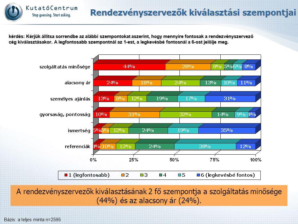 A rendezvényszervezők kiválasztásának 2 fő szempontja a szolgáltatás minősége (44%) és az alacsony ár (24%). Bázis: a teljes minta n=2595 Rendezvénysz