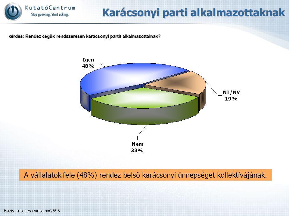 A vállalatok fele (48%) rendez belső karácsonyi ünnepséget kollektívájának. Karácsonyi parti alkalmazottaknak Bázis: a teljes minta n=2595 kérdés: Ren