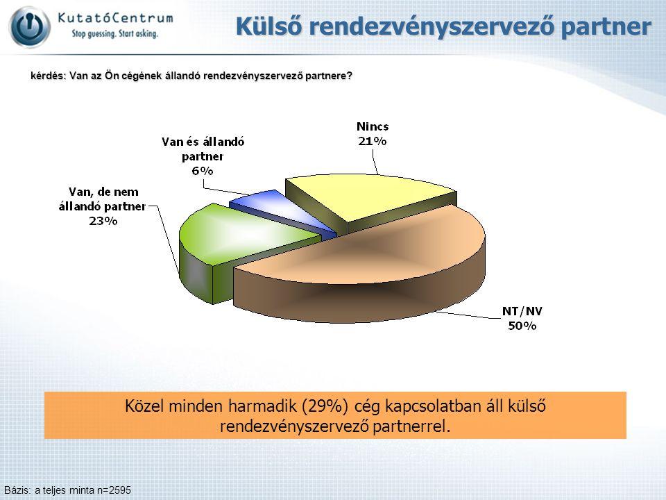 Közel minden harmadik (29%) cég kapcsolatban áll külső rendezvényszervező partnerrel. Külső rendezvényszervező partner Bázis: a teljes minta n=2595 ké