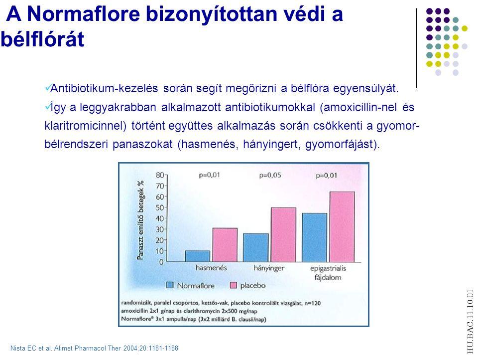 A Normaflore bizonyítottan védi a bélflórát Antibiotikum-kezelés során segít megőrizni a bélflóra egyensúlyát.
