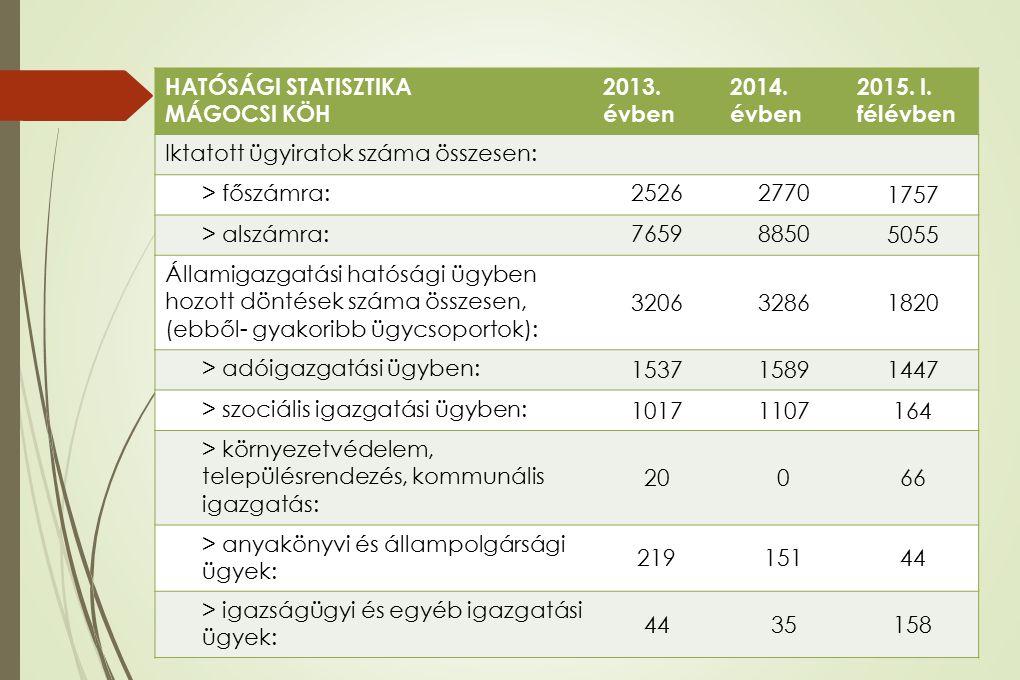 HATÓSÁGI STATISZTIKA MÁGOCSI KÖH 2013. évben 2014. évben 2015. I. félévben Iktatott ügyiratok száma összesen: > főszámra:25262770 1757 > alszámra:7659