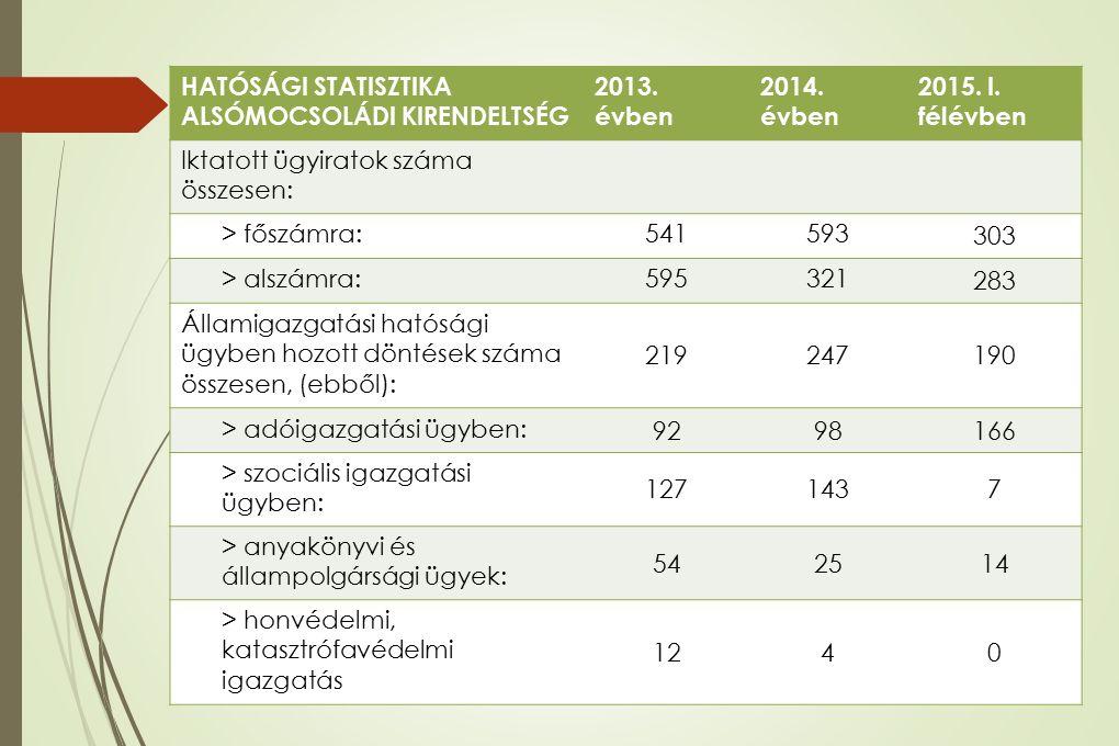 HATÓSÁGI STATISZTIKA ALSÓMOCSOLÁDI KIRENDELTSÉG 2013. évben 2014. évben 2015. I. félévben Iktatott ügyiratok száma összesen: > főszámra:541593 303 > a