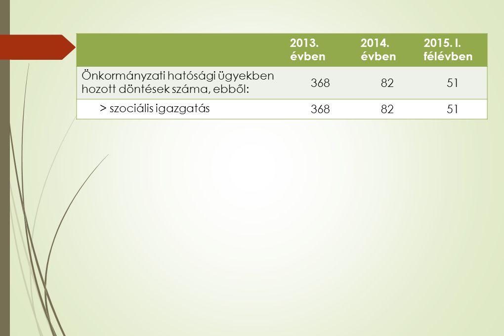 2013. évben 2014. évben 2015. I. félévben Önkormányzati hatósági ügyekben hozott döntések száma, ebből: 3688251 > szociális igazgatás 3688251