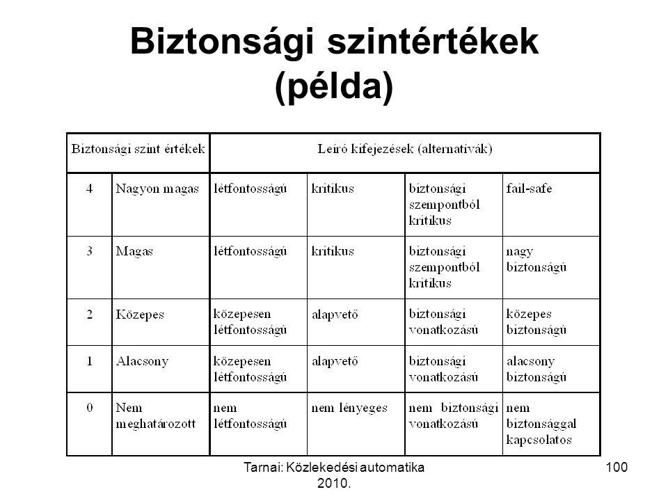 Tarnai: Közlekedési automatika 2010. 100 Biztonsági szintértékek (példa)