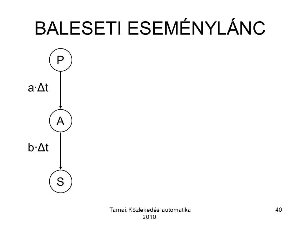 Tarnai: Közlekedési automatika 2010. 40 A P S a·Δta·Δt b·Δtb·Δt BALESETI ESEMÉNYLÁNC