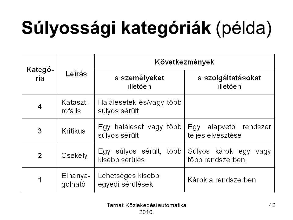 Tarnai: Közlekedési automatika 2010. 42 Súlyossági kategóriák (példa)