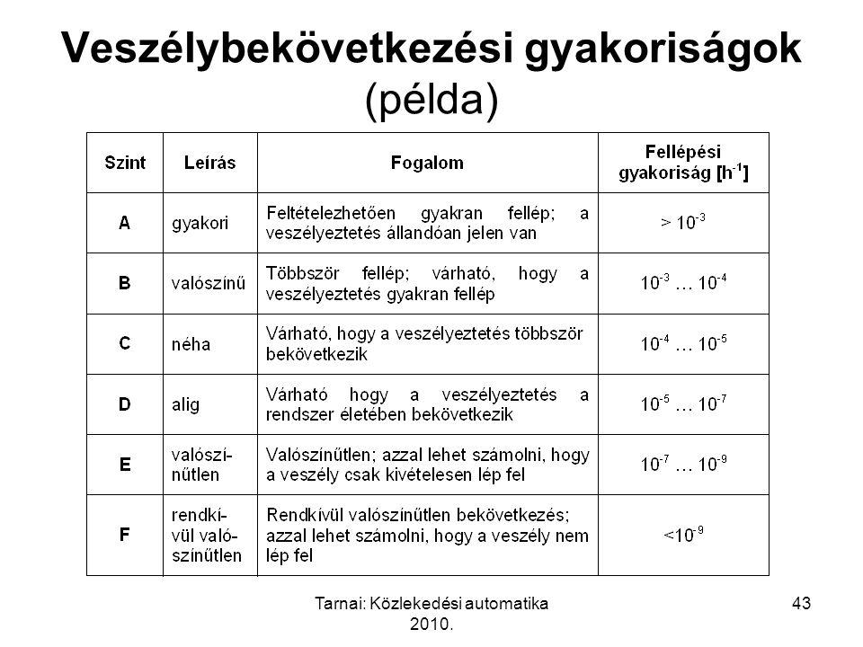 Tarnai: Közlekedési automatika 2010. 43 Veszélybekövetkezési gyakoriságok (példa)