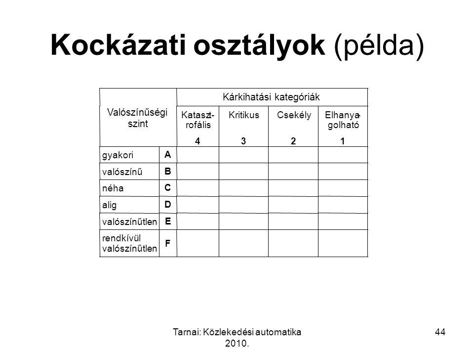 Tarnai: Közlekedési automatika 2010. 44 rendkívül valószínűtlen F Kockázati osztályok (példa)