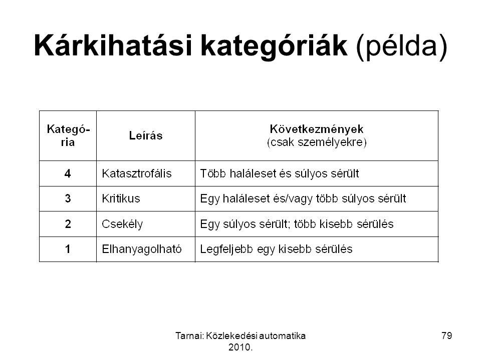 Tarnai: Közlekedési automatika 2010. 79 Kárkihatási kategóriák (példa)