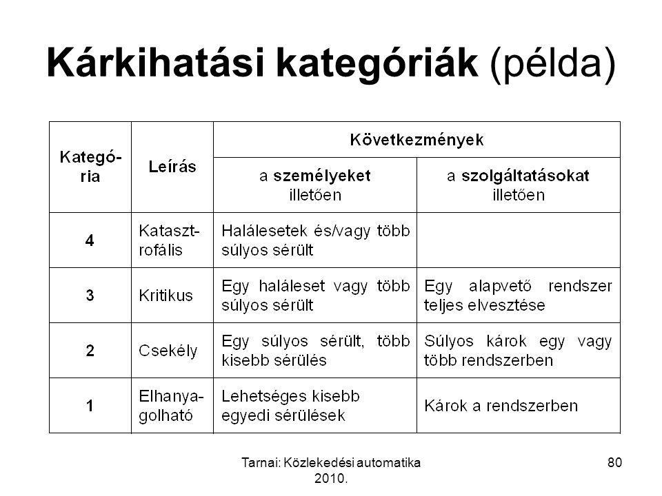 Tarnai: Közlekedési automatika 2010. 80 Kárkihatási kategóriák (példa)