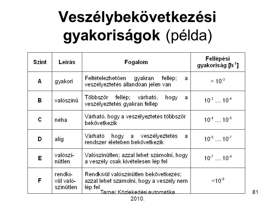 Tarnai: Közlekedési automatika 2010. 81 Veszélybekövetkezési gyakoriságok (példa)