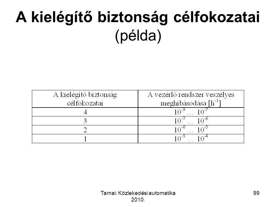 Tarnai: Közlekedési automatika 2010. 99 A kielégítő biztonság célfokozatai (példa)